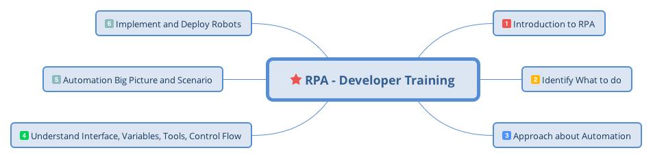 RPA Stellar: RPA Training | Staffing Solution